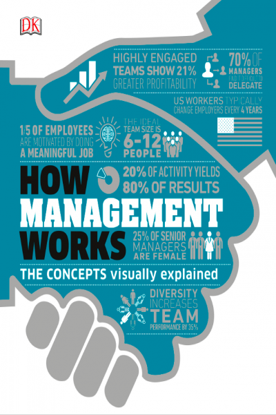 How Management Works The Concepts Visually Explained